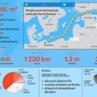 Základní údaje o plynovodu Nord Streem 2