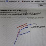 Obdobný graf z Wiskonsinu