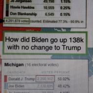 Tabulka ukazující průběh voleb v Michigenu, kde 4.11.2020 cca v 05:00 hodin ráno přiskočilo Bidenovi 138339 hlasů, ostatním kandidátům ani jeden