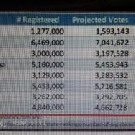 Tabulka volební úřasti v některých kontroverzních státech USA, vlevo počet registrovaných voličů, vpravo účast na volbách